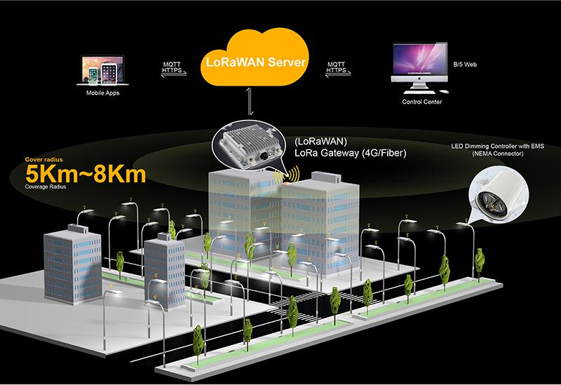Hi-Slim LED Street Light Smart city lighting