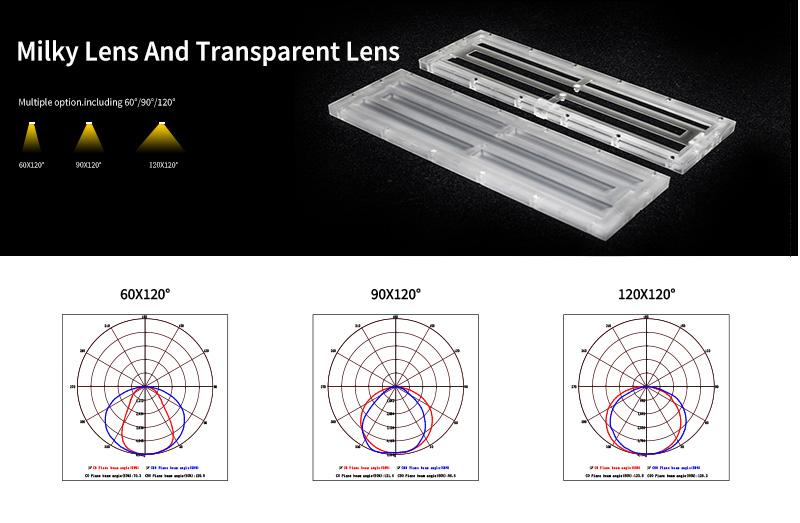 K2 LED Linear High Bay Light Lens And Beam Angle