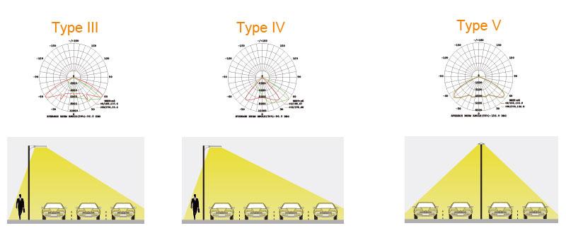 Hi-Talent LED Area Light Lens and Beam Angle