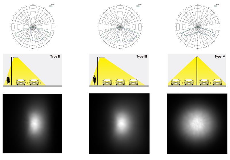 Hi-Sun Led parking lot light Light Distribution