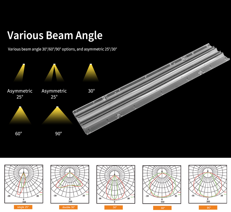 Various beam angle 30°/60°/90° options, and asymmetric 25°/30°