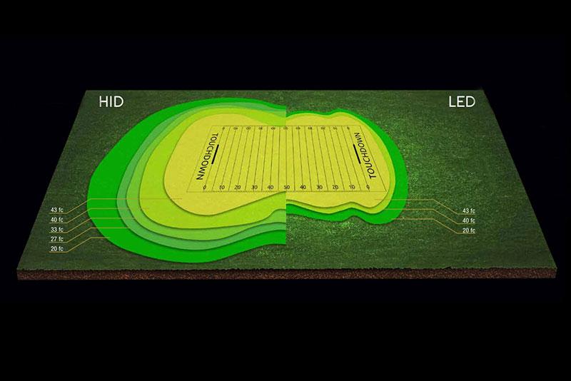 HI-SHOOT series 600W LED Stadium Light Performance