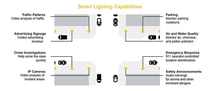 Smart street lights extensive functions