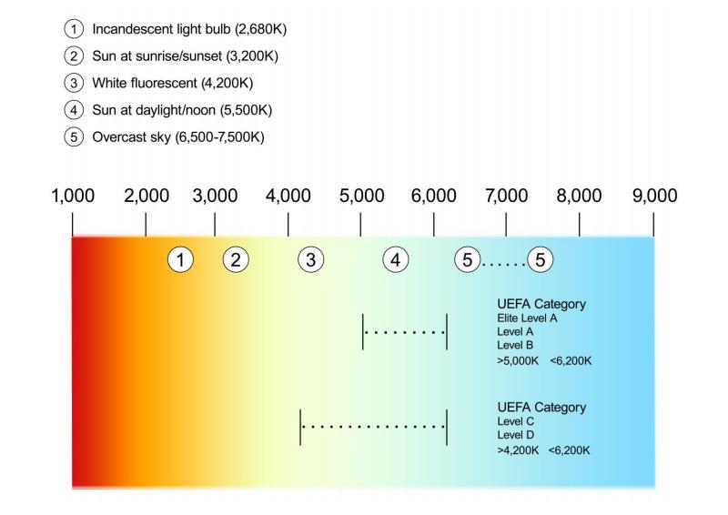 Stadium lighting design code-matters needing attention in stadium lighting
